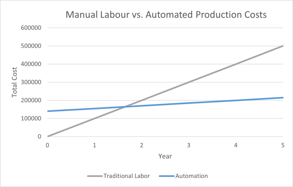 Labour vs Industrial Automation Cost Chart
